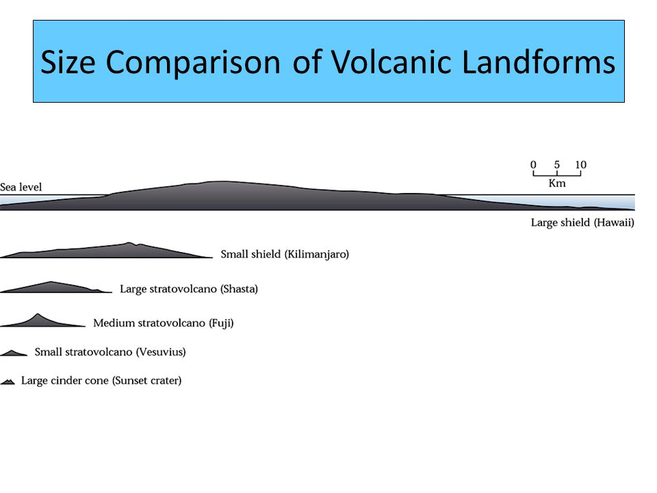 Size Comparison of Volcanic Landforms