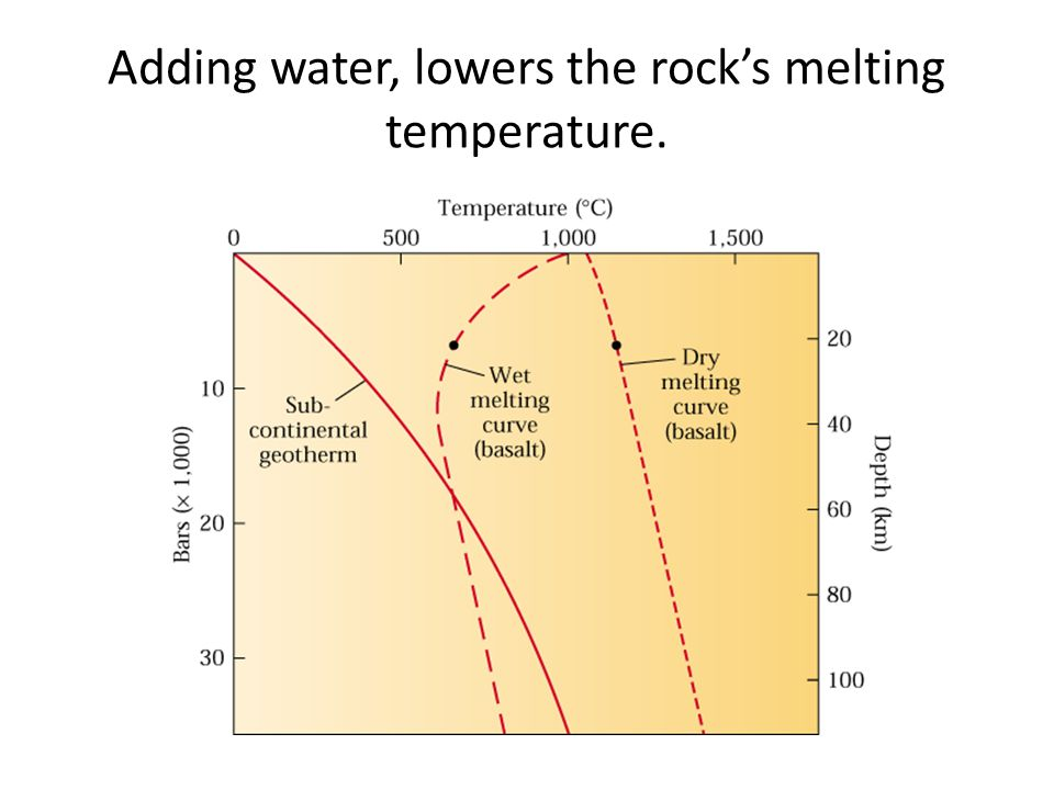 Adding water, lowers the rock's melting temperature.