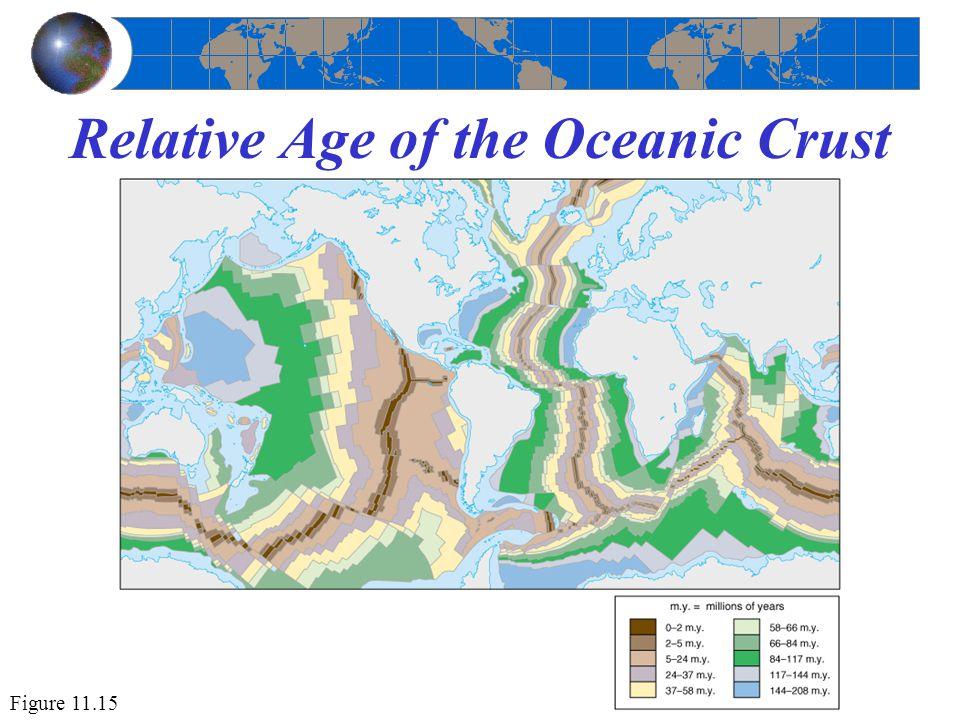 Relative Age of the Oceanic Crust Figure 11.15