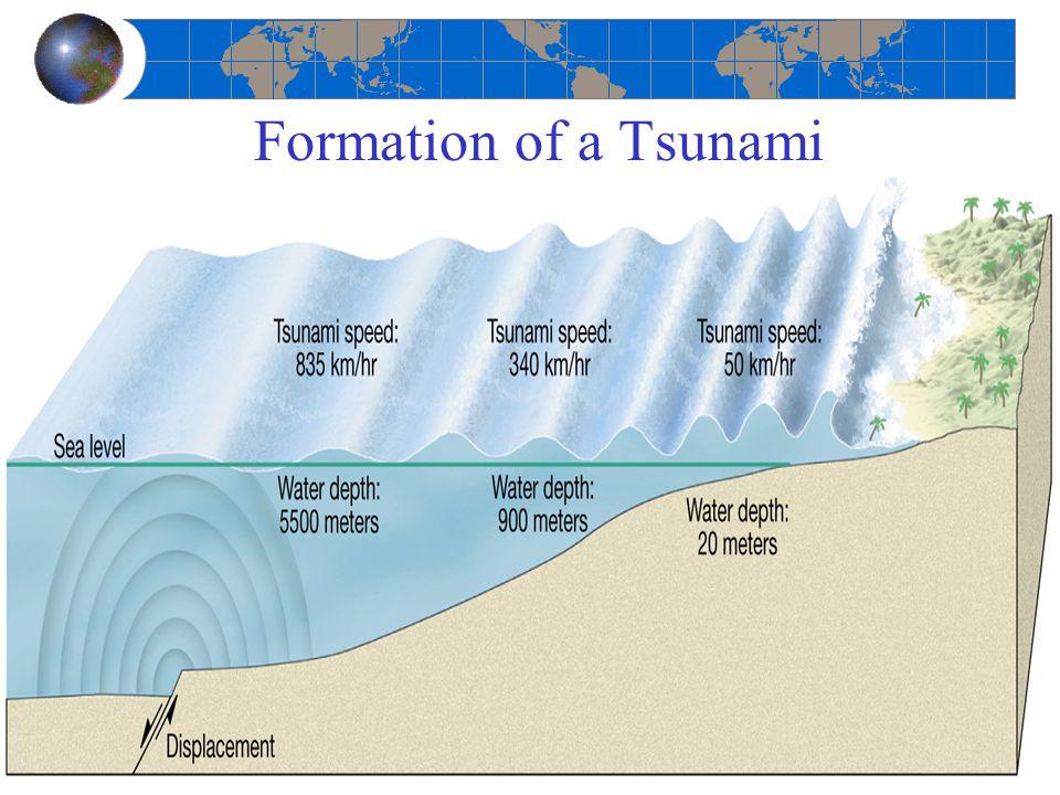 Formation of a Tsunami
