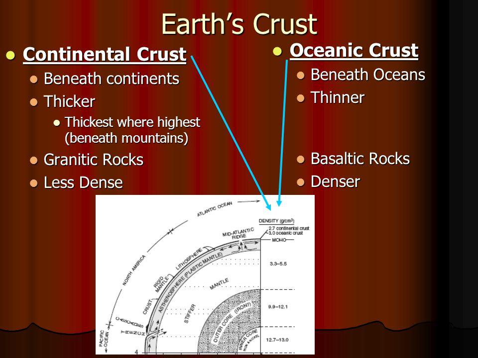 Earth's Crust Continental Crust Continental Crust Beneath continents Beneath continents Thicker Thicker Thickest where highest (beneath mountains) Thickest where highest (beneath mountains) Granitic Rocks Granitic Rocks Less Dense Less Dense Oceanic Crust Oceanic Crust Beneath Oceans Thinner Basaltic Rocks Denser