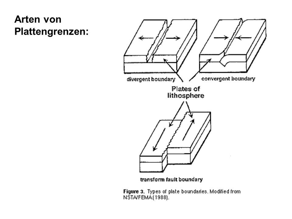 Arten von Plattengrenzen: