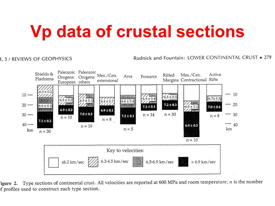 Vp data of crustal sections