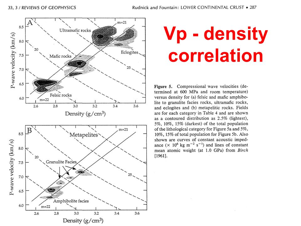 Vp - density correlation