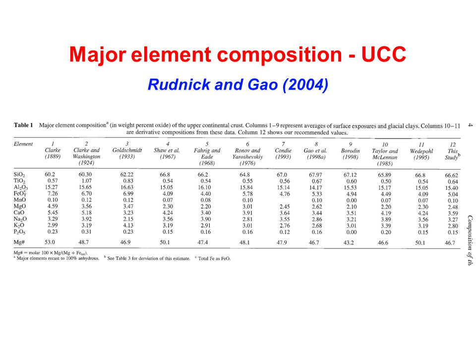 Major element composition - UCC Rudnick and Gao (2004)