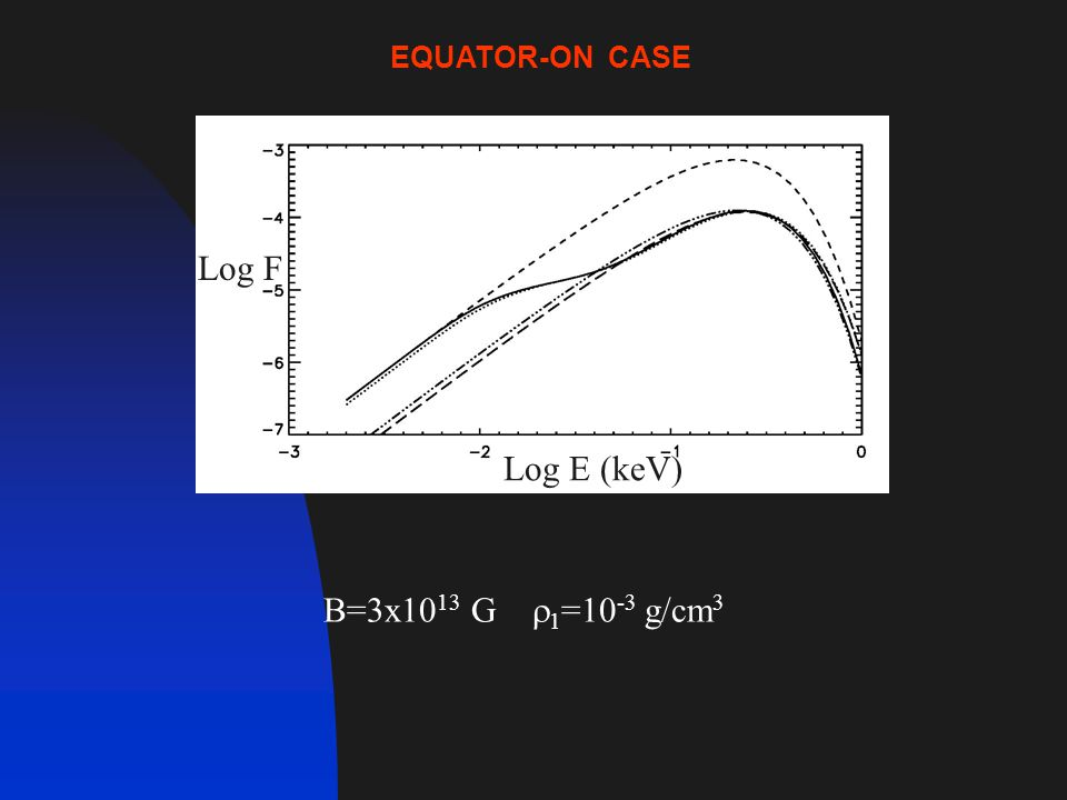 B=3x10 13 G  1 =10 -3 g/cm 3 Log E (keV) Log F EQUATOR-ON CASE