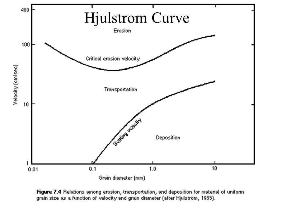 Hjulstrom Curve