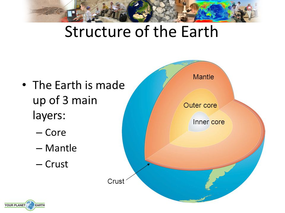Structure of the Earth The Earth is made up of 3 main layers: – Core – Mantle – Crust Inner core Outer core Mantle Crust