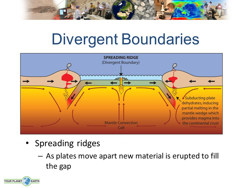 Spreading ridges – As plates move apart new material is erupted to fill the gap Divergent Boundaries