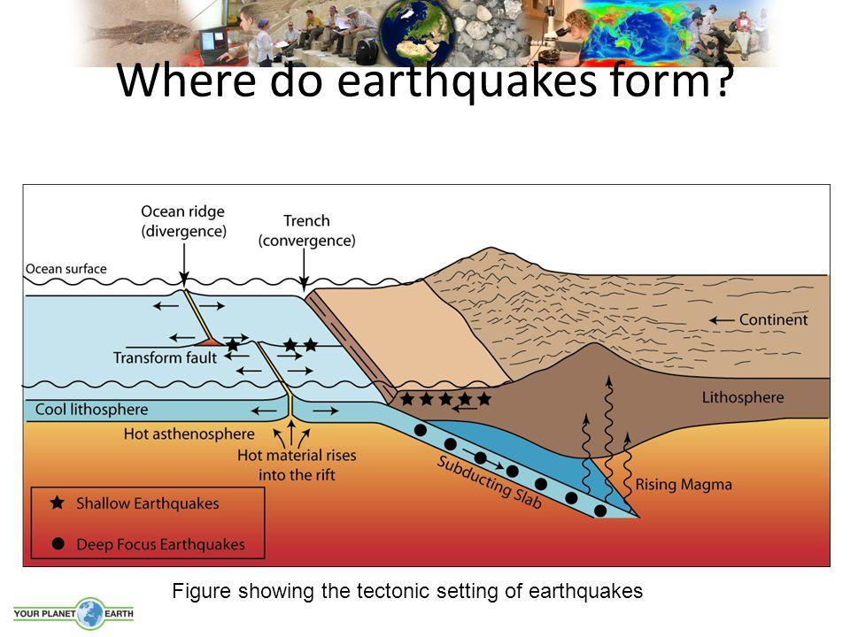 Where do earthquakes form? Figure showing the tectonic setting of earthquakes
