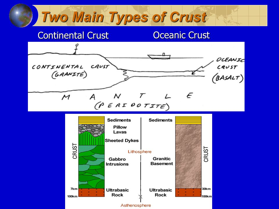 Two Main Types of Crust Oceanic Crust Continental Crust