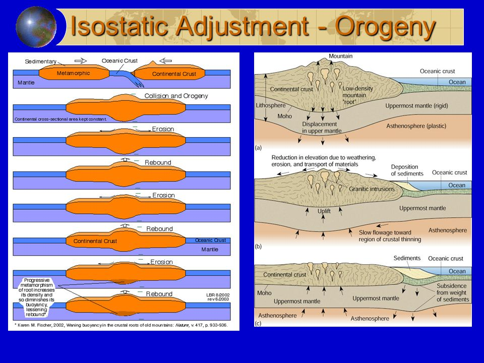 Isostatic Adjustment - Orogeny