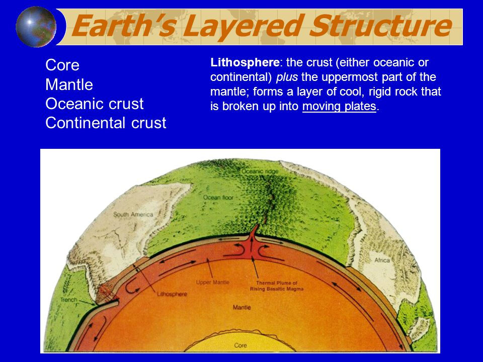 Earth's Layered Structure Crust Crust Core Mantle Oceanic crust Continental crust Lithosphere: the crust (either oceanic or continental) plus the uppermost part of the mantle; forms a layer of cool, rigid rock that is broken up into moving plates.