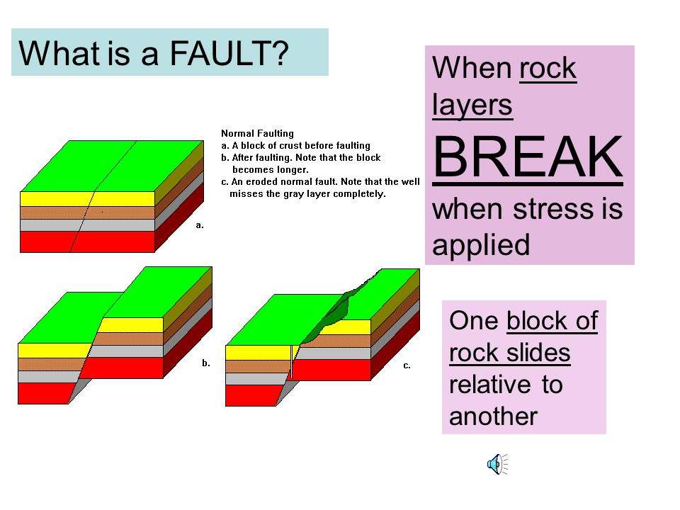 Folded mountain Layers that are squeezed together