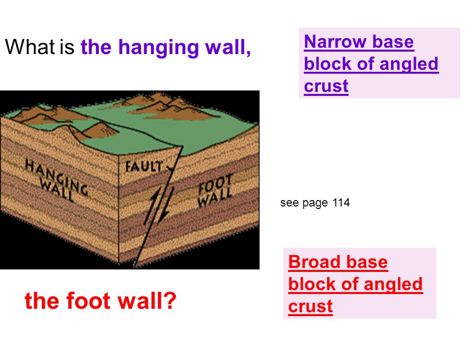 What is the hanging wall, Narrow base block of angled crust the foot wall.