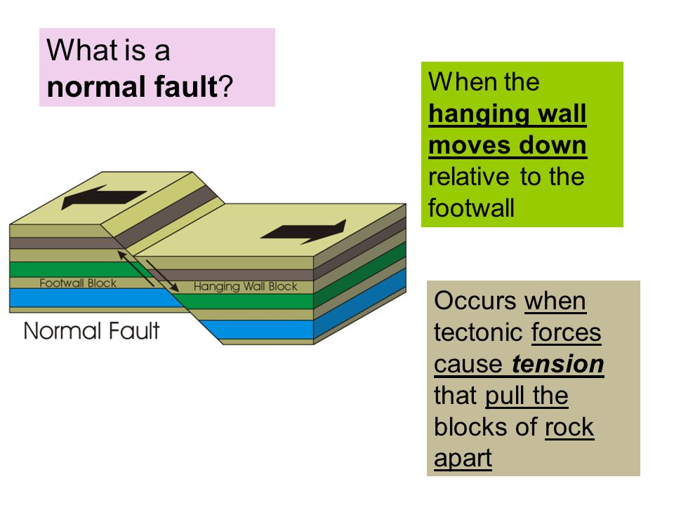 What is a normal fault.
