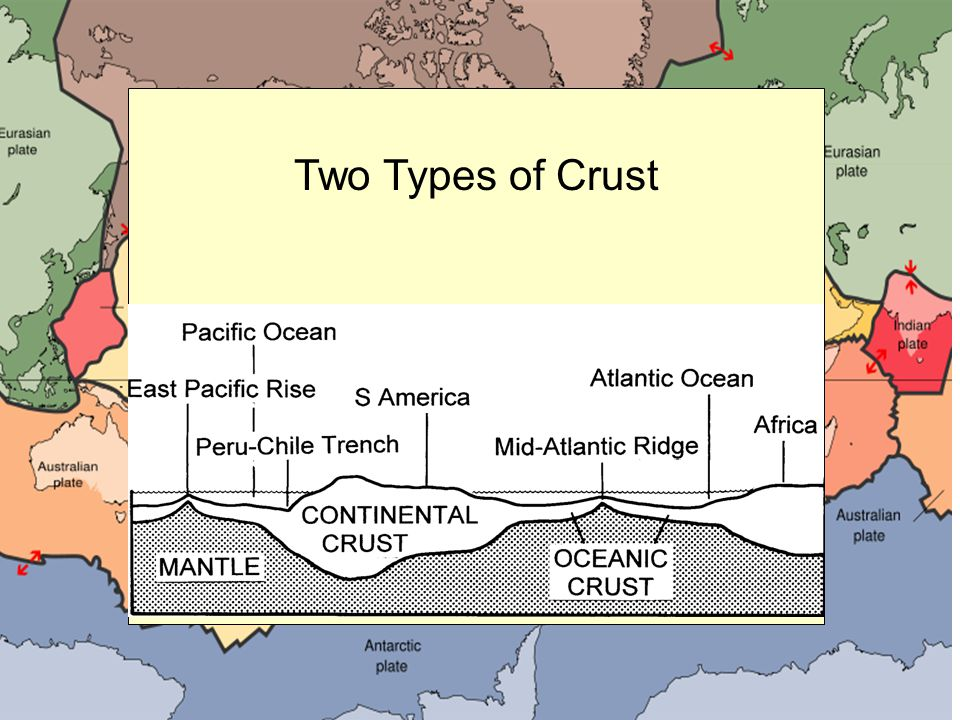 What is one difference between oceanic crust and continental crust.