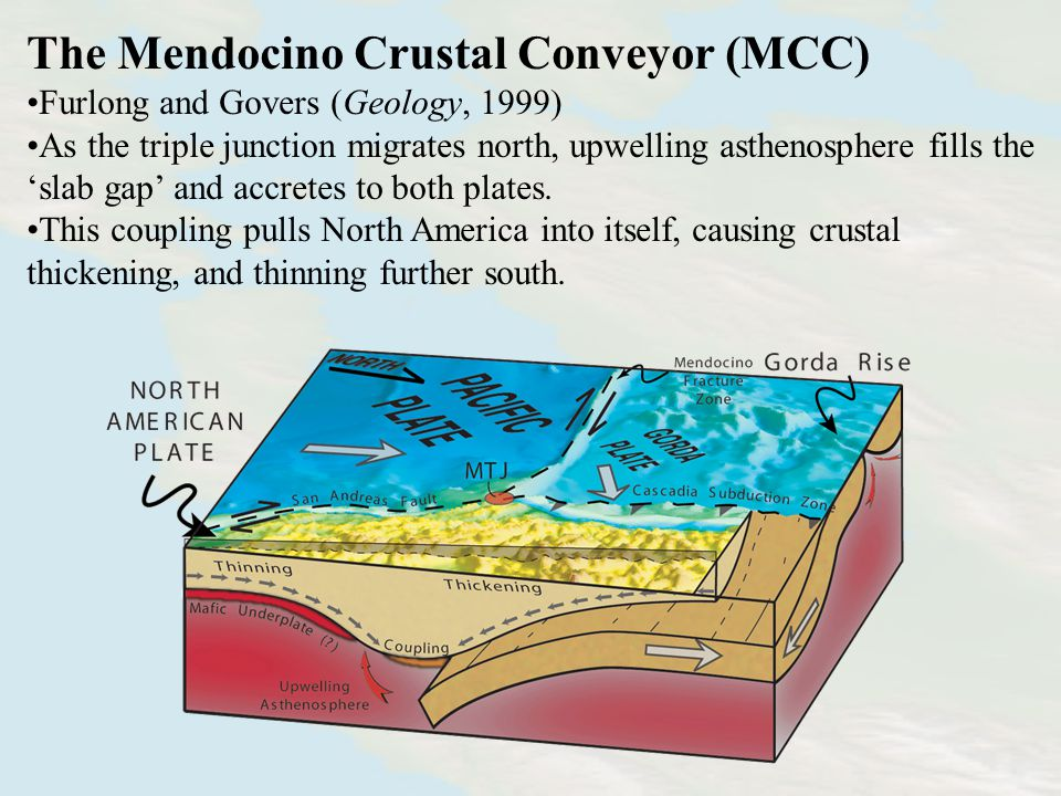 The Mendocino Crustal Conveyor (MCC) Furlong and Govers (Geology, 1999) As the triple junction migrates north, upwelling asthenosphere fills the 'slab gap' and accretes to both plates.