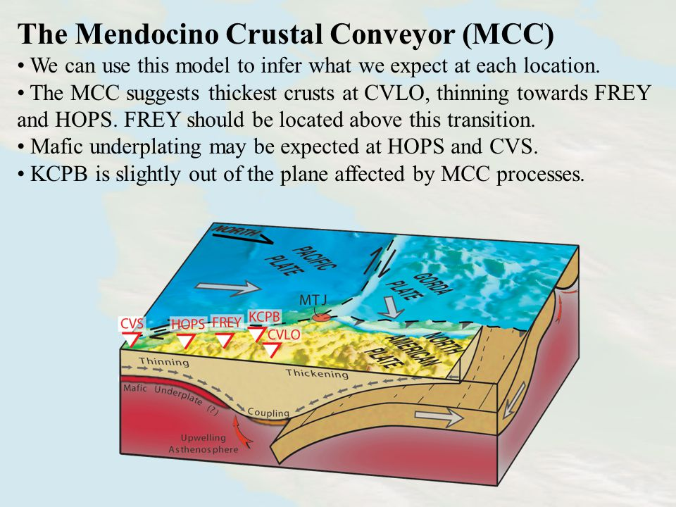 Volcanism Associated with the MCC Areas of volcanism are found in the wake of the migrating triple junction.