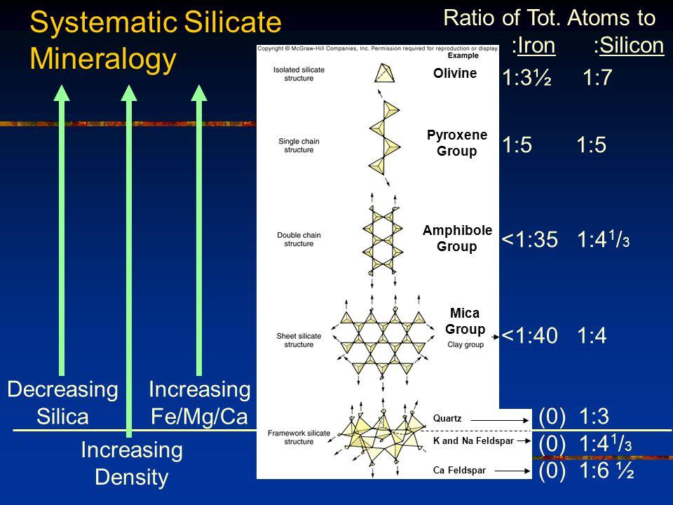Fig. 2.9 From bottom to top Increasing Fe/Mg/Ca Decreasing silica Increasing density Darker minerals Decreasing Silica 1:3½ 1:7 1:5 1:5 <1:35 1:4 1 /