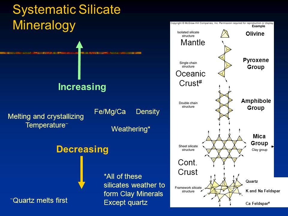 Fig. 2.9 From bottom to top Increasing Fe/Mg/Ca Decreasing silica Increasing density Darker minerals Fe/Mg/Ca Density Weathering* Quartz K and Na Feld