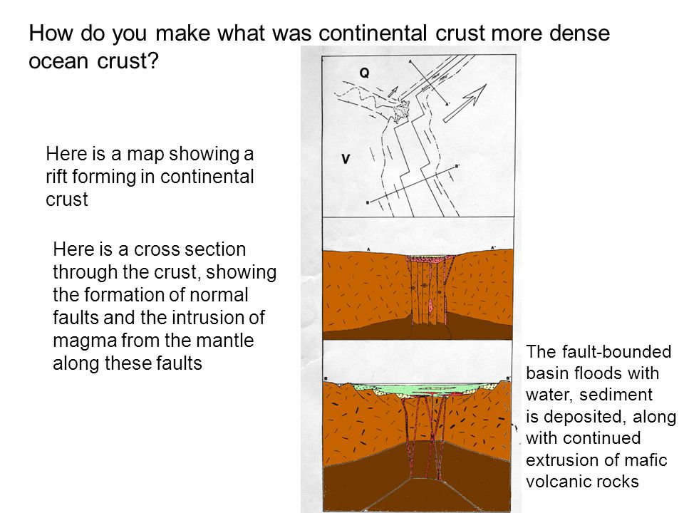 How do you make what was continental crust more dense ocean crust.