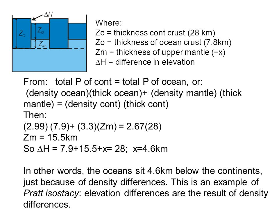 Where: Zc = thickness cont crust (28 km) Zo = thickness of ocean crust (7.8km) Zm = thickness of upper mantle (=x) ∆H = difference in elevation From: total P of cont = total P of ocean, or: (density ocean)(thick ocean)+ (density mantle) (thick mantle) = (density cont) (thick cont) Then: (2.99) (7.9)+ (3.3)(Zm) = 2.67(28) Zm = 15.5km So ∆H = 7.9+15.5+x= 28; x=4.6km In other words, the oceans sit 4.6km below the continents, just because of density differences.