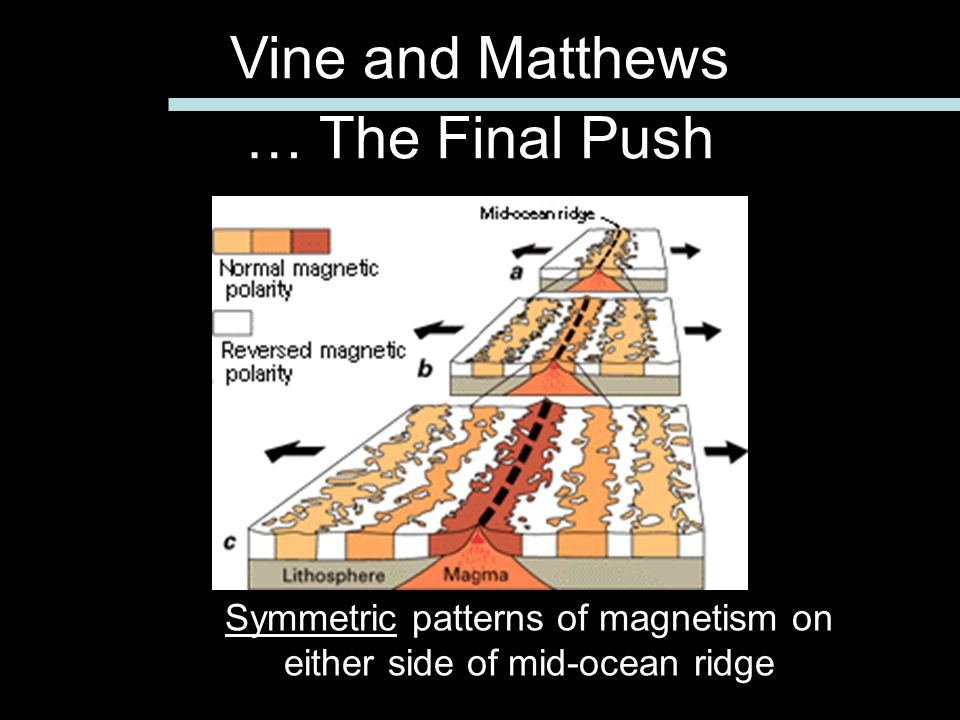 Symmetric patterns of magnetism on either side of mid-ocean ridge Vine and Matthews … The Final Push