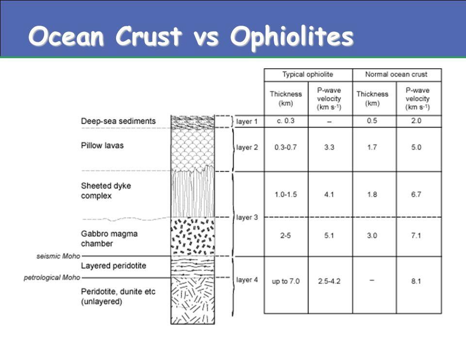Ocean Crust vs Ophiolites