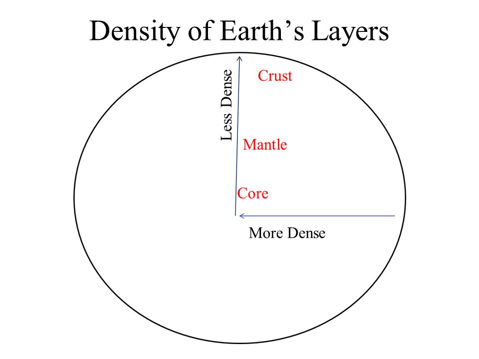 Temperature of Earth's Layers Hotter!!! Cooler Core Mantle Crust