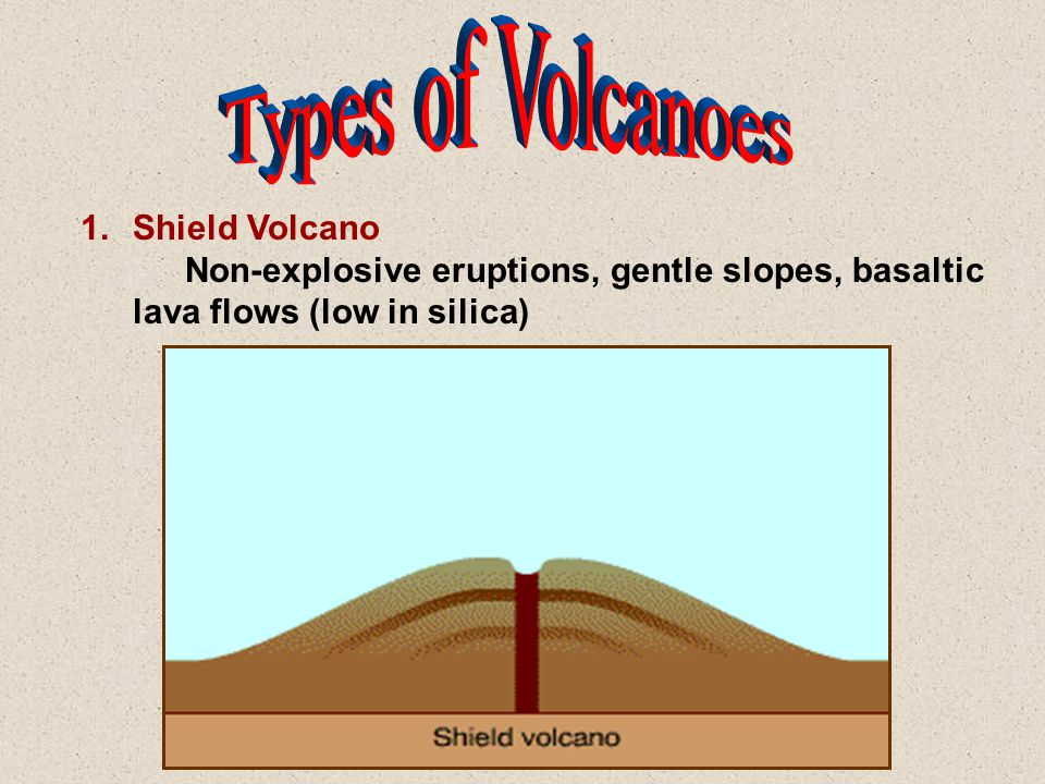 1.Shield Volcano Non-explosive eruptions, gentle slopes, basaltic lava flows (low in silica)