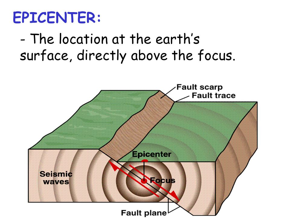 EPICENTER: - The location at the earth's surface, directly above the focus.