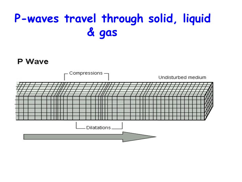 P-waves travel through solid, liquid & gas