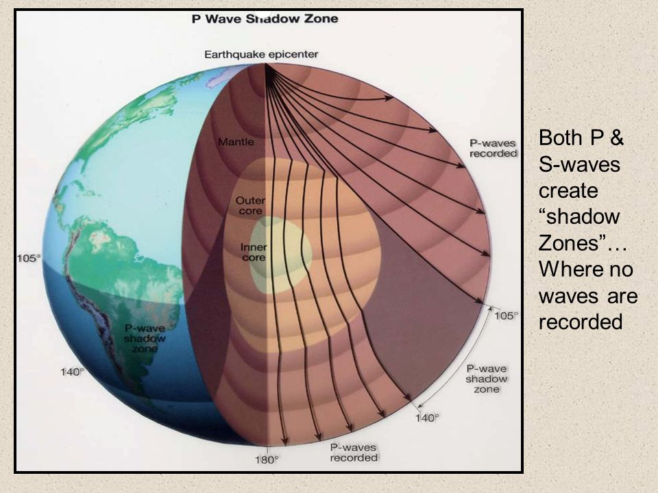 "Both P & S-waves create ""shadow Zones""… Where no waves are recorded"