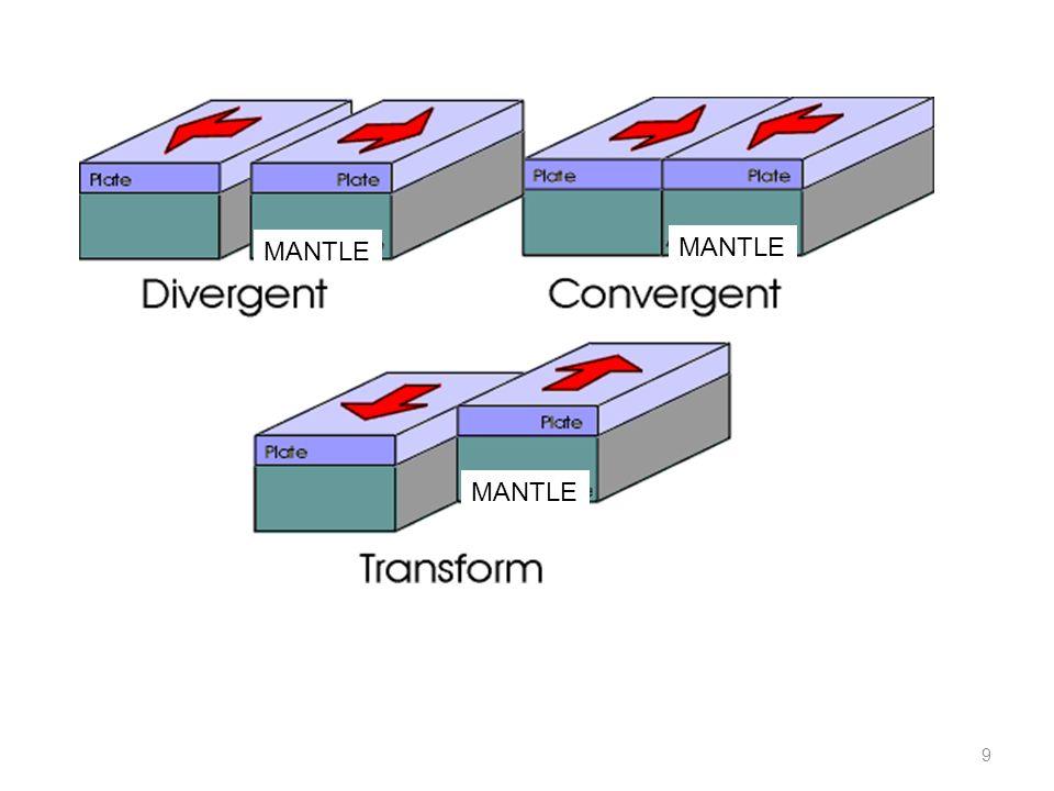 Destructive/convergent boundaries Plates collide.