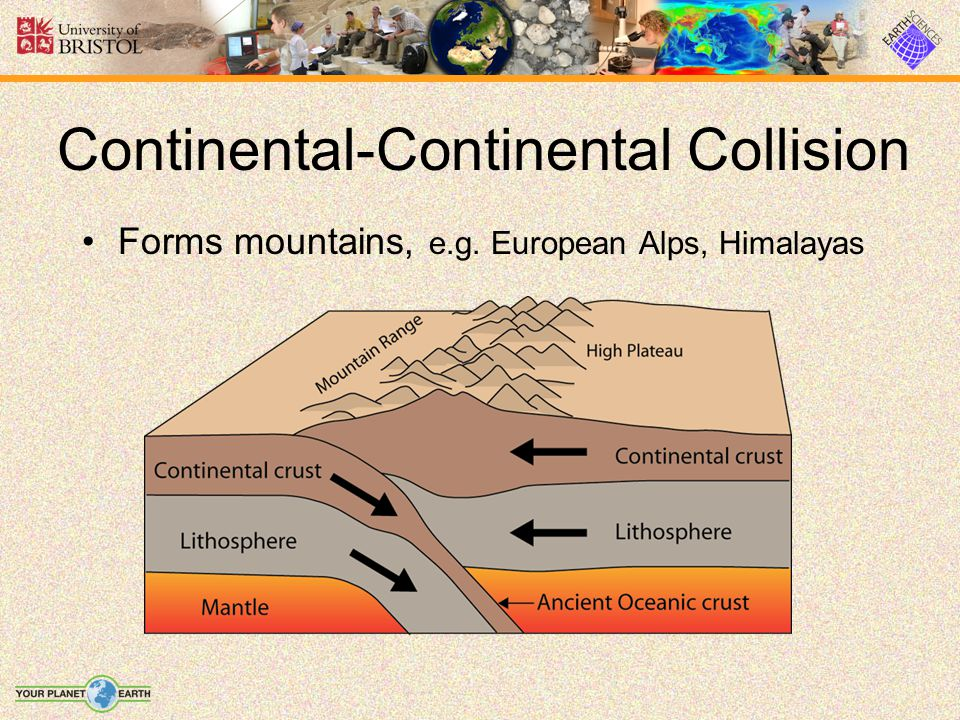 Forms mountains, e.g. European Alps, Himalayas Continental-Continental Collision