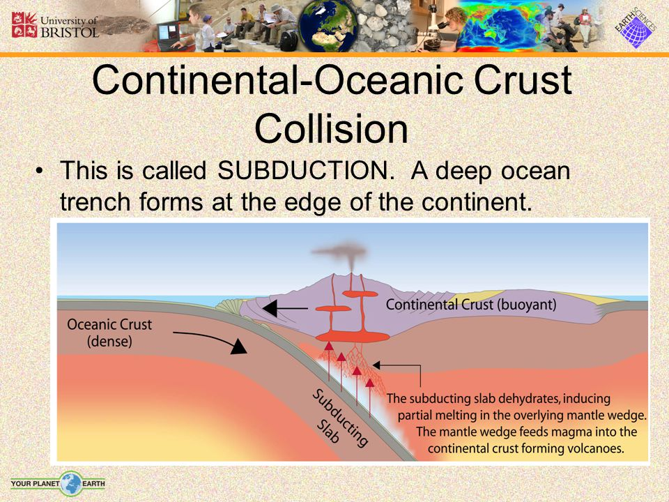 This is called SUBDUCTION. A deep ocean trench forms at the edge of the continent.