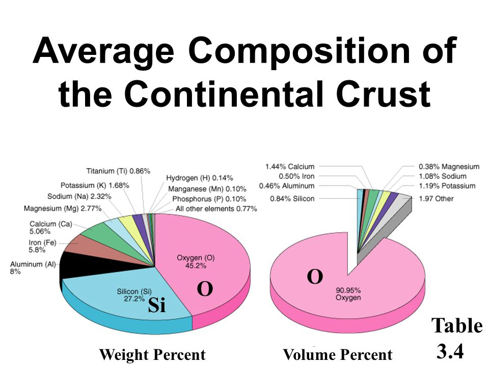 Average Composition of the Continental Crust Weight PercentVolume Percent Si O O Table 3.4