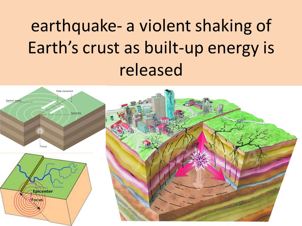 earthquake- a violent shaking of Earth's crust as built-up energy is released
