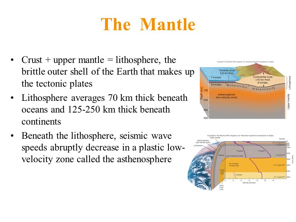 The Mantle Crust + upper mantle = lithosphere, the brittle outer shell of the Earth that makes up the tectonic plates Lithosphere averages 70 km thick beneath oceans and 125-250 km thick beneath continents Beneath the lithosphere, seismic wave speeds abruptly decrease in a plastic low- velocity zone called the asthenosphere