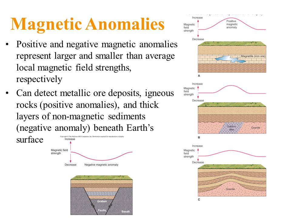 Magnetic Anomalies Positive and negative magnetic anomalies represent larger and smaller than average local magnetic field strengths, respectively Can detect metallic ore deposits, igneous rocks (positive anomalies), and thick layers of non-magnetic sediments (negative anomaly) beneath Earth's surface