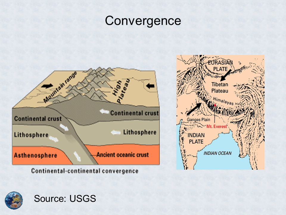 Convergence Source: USGS