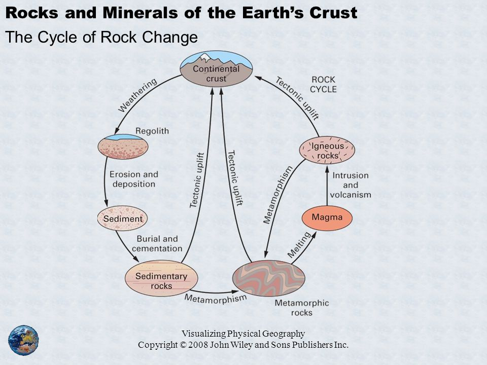 Visualizing Physical Geography Copyright © 2008 John Wiley and Sons Publishers Inc. Rocks and Minerals of the Earth's Crust The Cycle of Rock Change