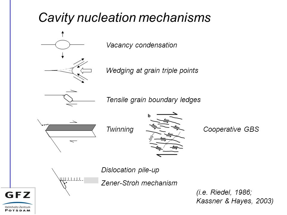 Cavity nucleation mechanisms Vacancy condensation Wedging at grain triple points Tensile grain boundary ledges Twinning Dislocation pile-up Zener-Stroh mechanism Cooperative GBS (i.e.
