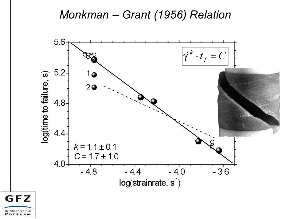 Monkman – Grant (1956) Relation