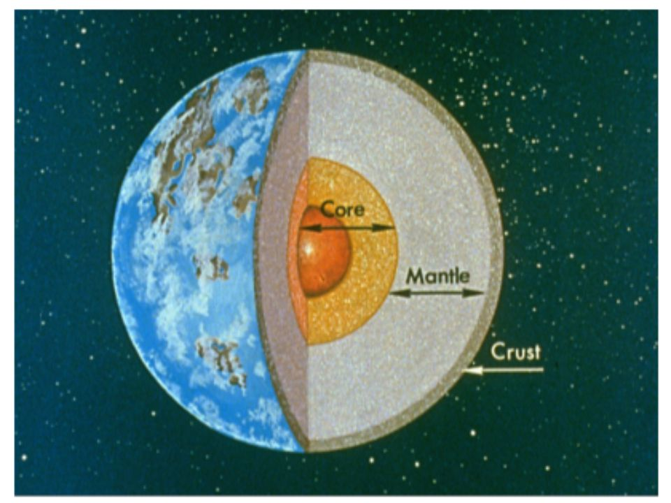 What are Earth's compositional layers.The outermost solid layer of Earth is the crust.
