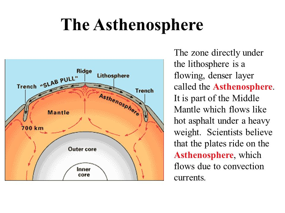 The Asthenosphere The zone directly under the lithosphere is a flowing, denser layer called the Asthenosphere. It is part of the Middle Mantle which f