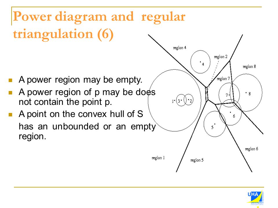 Power diagram and regular triangulation (6) A power region may be empty. A power region of p may be does not contain the point p. A point on the conve
