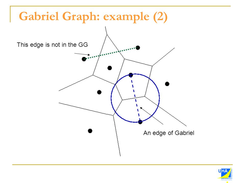 Gabriel Graph: example (2) An edge of Gabriel This edge is not in the GG