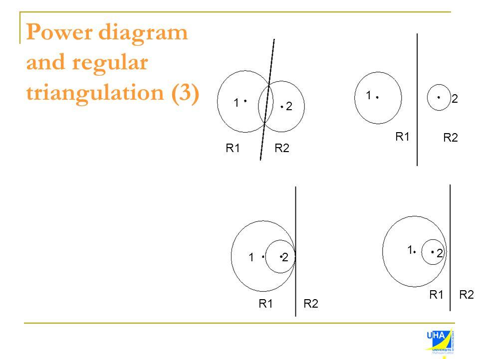 Power diagram and regular triangulation (3) 1 2 1 2 12 1 2 R1R2 R1 R2 R1R2 R1R2